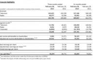 Corus EntertainmentAnnounces Fiscal 2013 SecondQuarter Results
